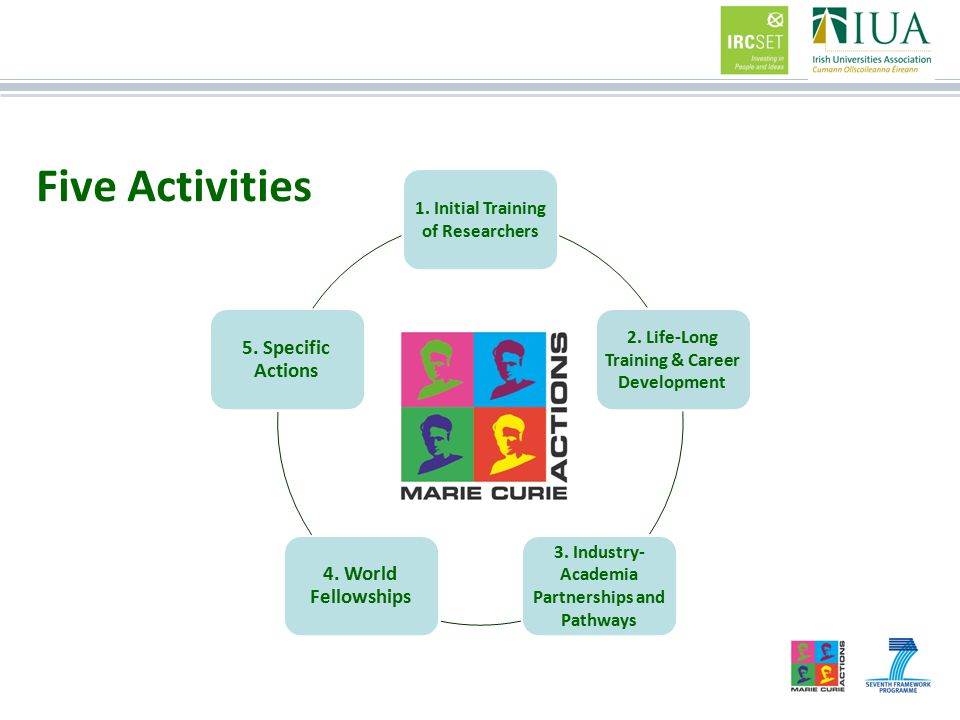 Five Activities 1. Initial Training of Researchers 2.