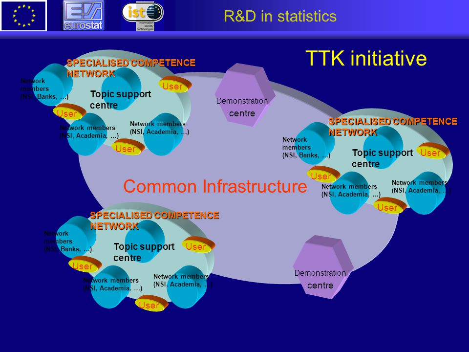 R&D in statistics Common Infrastructure Demonstration centre Network members (NSI, Academia, …) Network members (NSI, Academia, …) Network members (NS