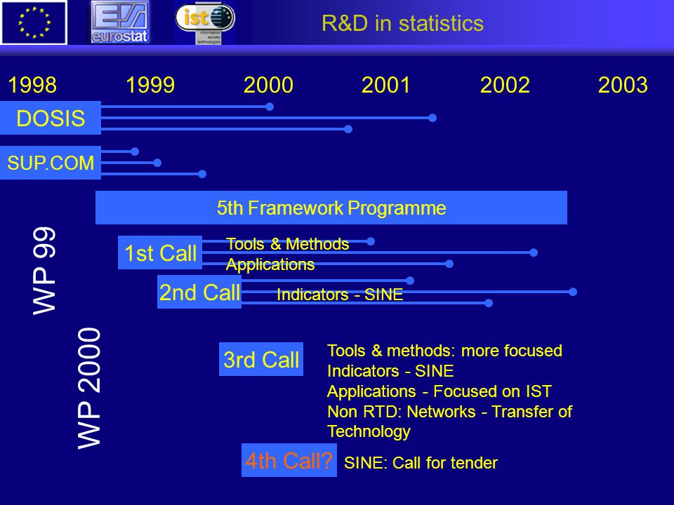 R&D in statistics DOSIS 1998 1999 2000 2001 2002 2003 SUP.COM 5th Framework Programme 1st Call Tools & Methods Applications 2nd Call Indicators - SINE