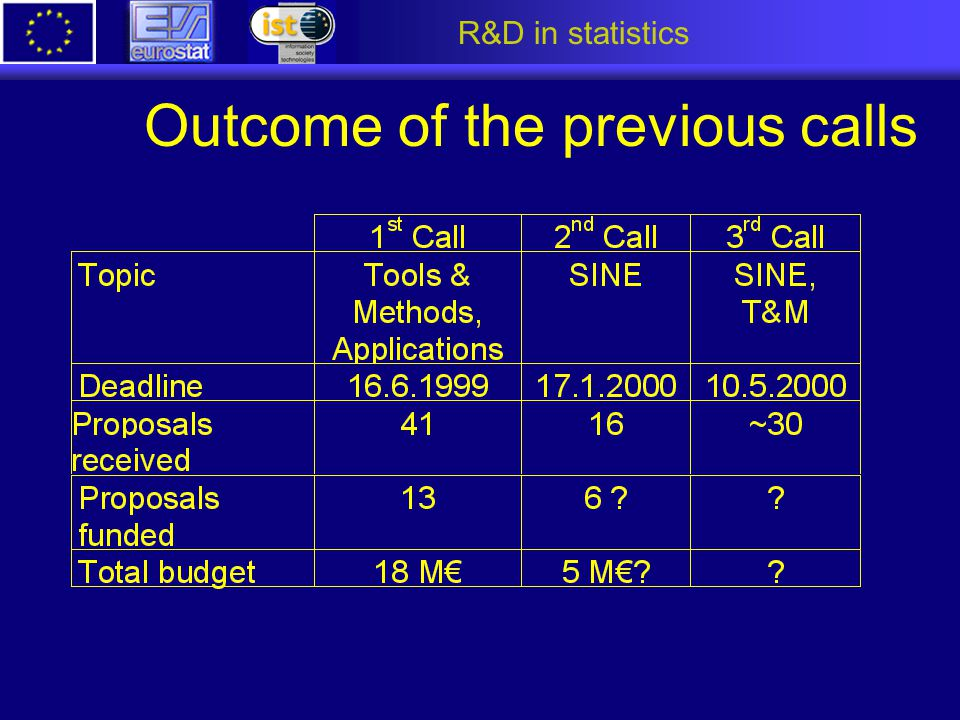 R&D in statistics Outcome of the previous calls