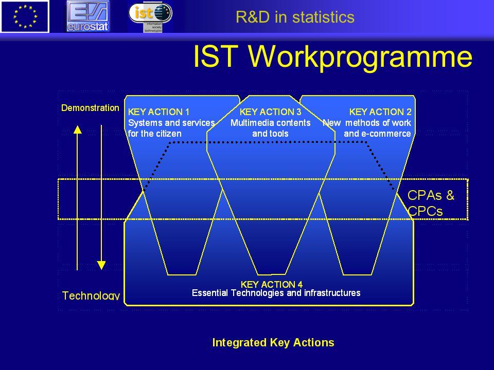 R&D in statistics IST Workprogramme