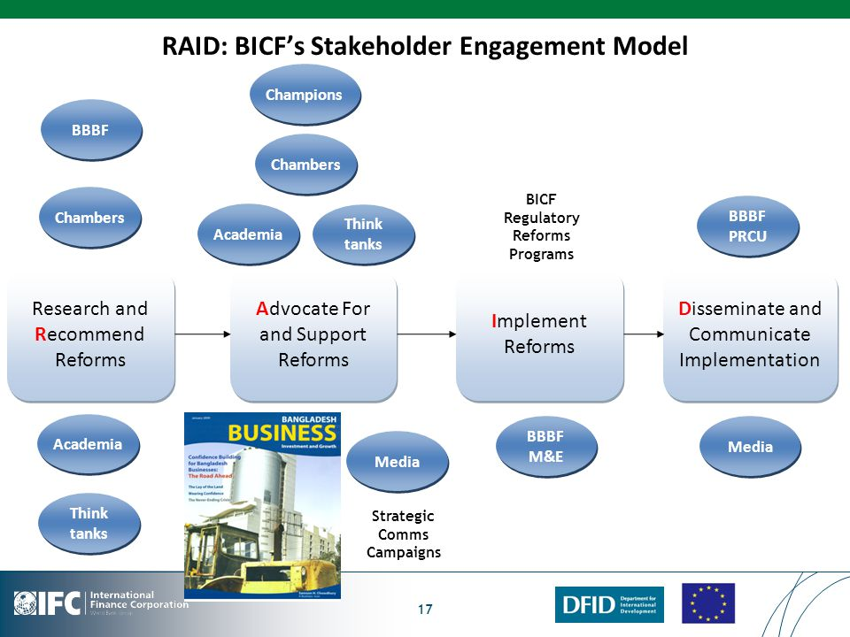 RAID: BICF's Stakeholder Engagement Model 17 Research and Recommend Reforms Advocate For and Support Reforms Implement Reforms Disseminate and Communicate Implementation Academia Chambers Media Think tanks Champions BBBF Strategic Comms Campaigns Chambers Academia Think tanks BBBF M&E BBBF PRCU Media BICF Regulatory Reforms Programs