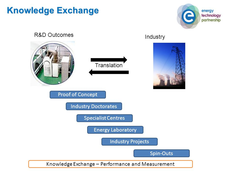 Knowledge Exchange R&D Outcomes Industry Proof of Concept Specialist Centres Industry Doctorates Energy Laboratory Industry Projects Spin-Outs Knowledge Exchange – Performance and Measurement Translation