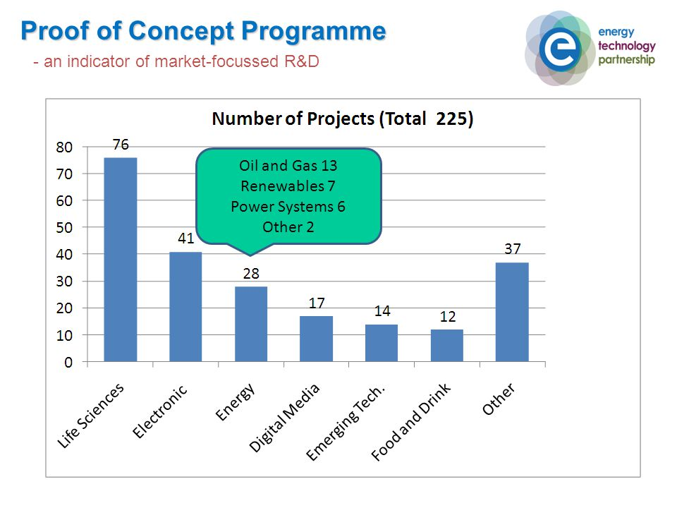 Proof of Concept Programme Oil and Gas 13 Renewables 7 Power Systems 6 Other 2 - an indicator of market-focussed R&D