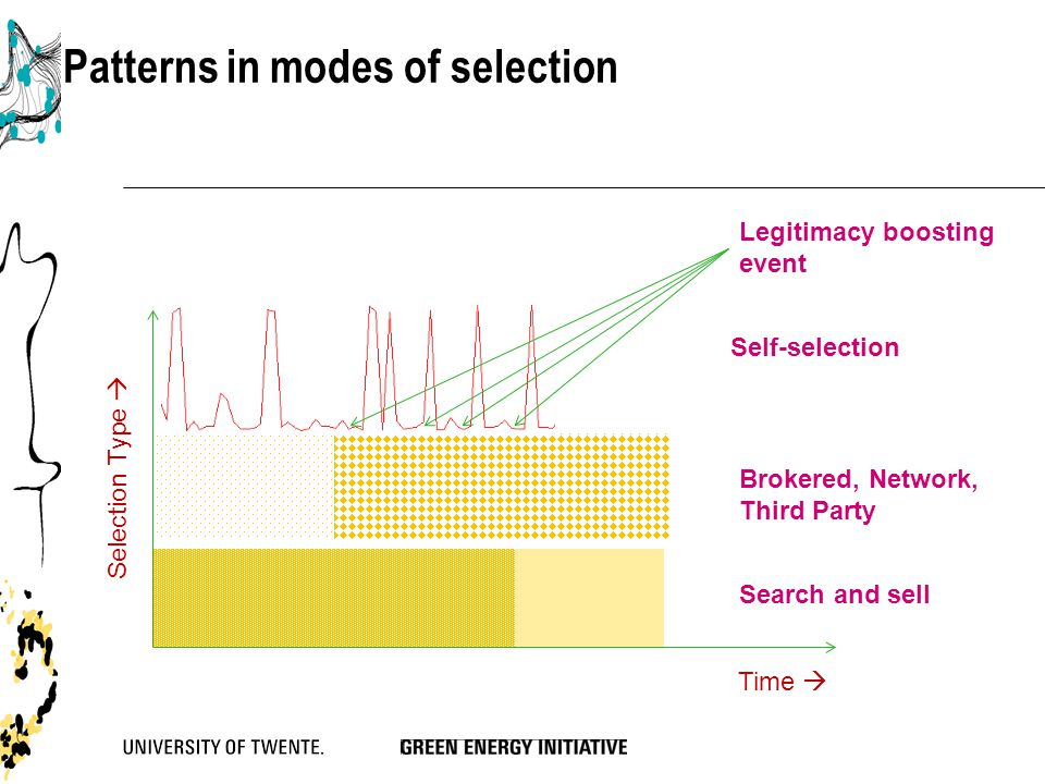 Patterns in modes of selection Brokered, Network, Third Party Self-selection Legitimacy boosting event Search and sell Time  Selection Type 