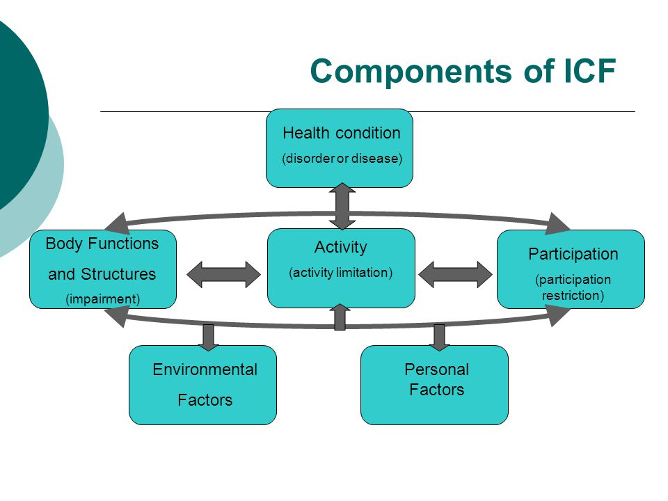 Components of ICF Health condition (disorder or disease) Body Functions and Structures (impairment) Activity (activity limitation) Participation (participation restriction) Environmental Factors Personal Factors
