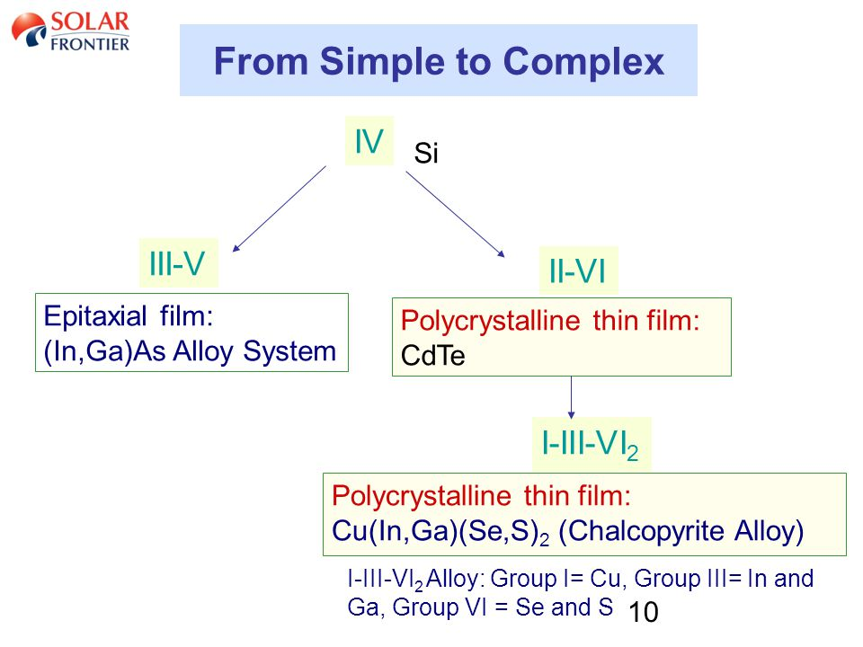 10 From Simple to Complex Si Epitaxial film: (In,Ga)As Alloy System Polycrystalline thin film: Cu(In,Ga)(Se,S) 2 (Chalcopyrite Alloy) I-III-VI 2 Alloy: Group I= Cu, Group III= In and Ga, Group VI = Se and S IV III-V I-III-VI 2 II-VI Polycrystalline thin film: CdTe