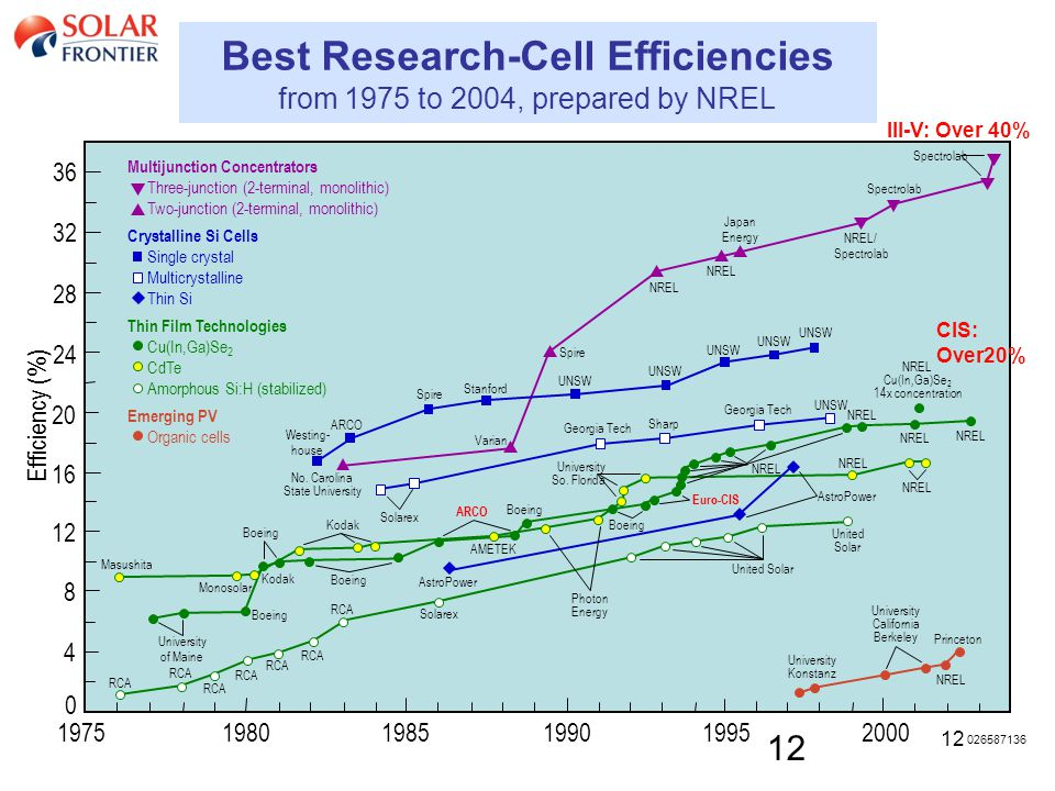 12 Best Research-Cell Efficiencies from 1975 to 2004, prepared by NREL III-V: Over 40% CIS: Over20%