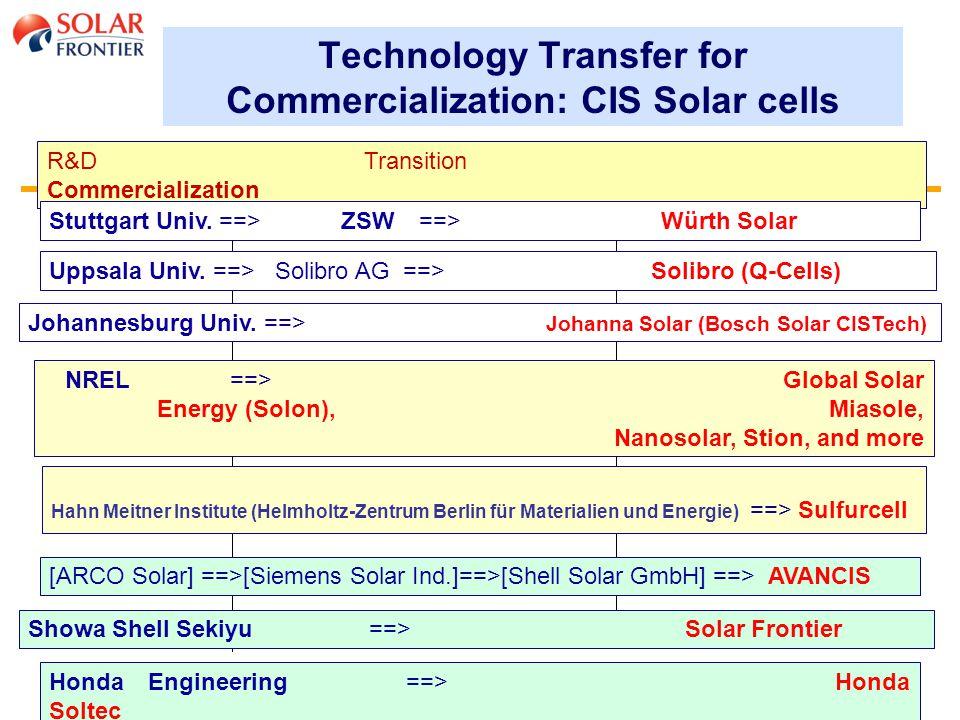 13 Technology Transfer for Commercialization: CIS Solar cells R&D Transition Commercialization NREL ==> Global Solar Energy (Solon), Miasole, Nanosolar, Stion, and more Johannesburg Univ.