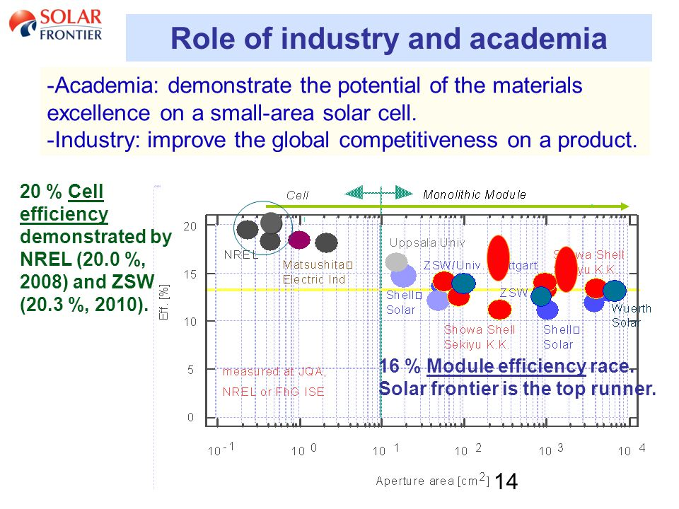 14 Role of industry and academia -Academia: demonstrate the potential of the materials excellence on a small-area solar cell.