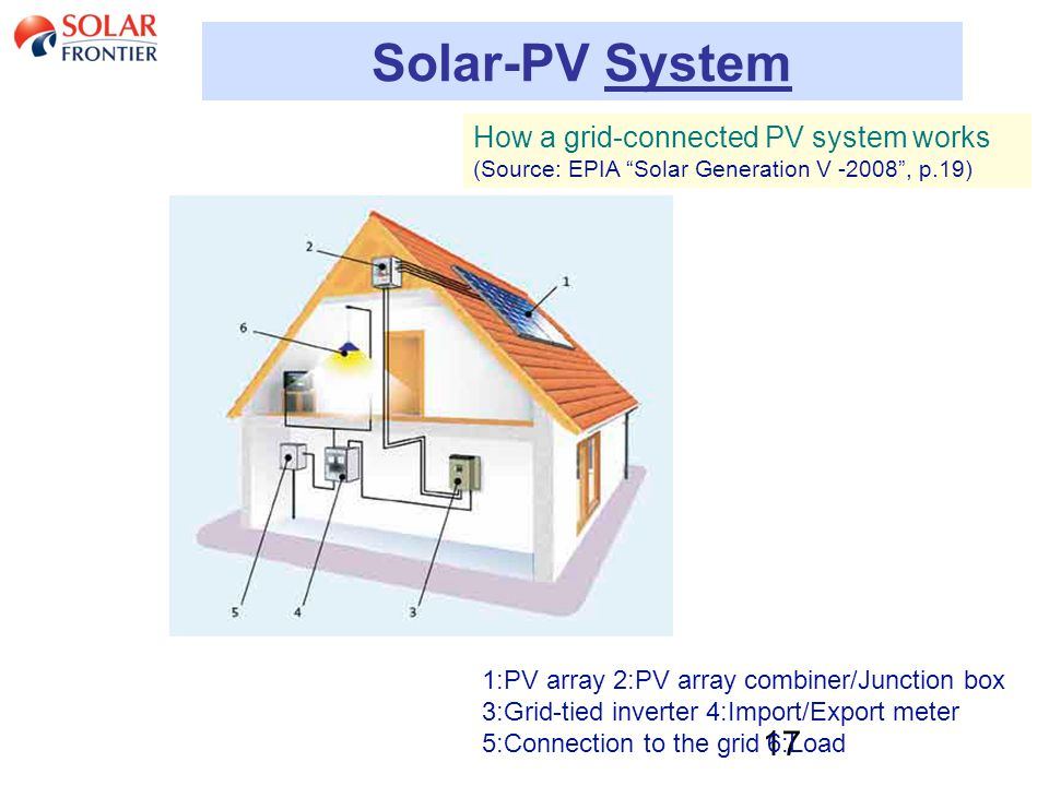 17 Solar-PV System 1:PV array 2:PV array combiner/Junction box 3:Grid-tied inverter 4:Import/Export meter 5:Connection to the grid 6:Load How a grid-connected PV system works (Source: EPIA Solar Generation V -2008 , p.19)