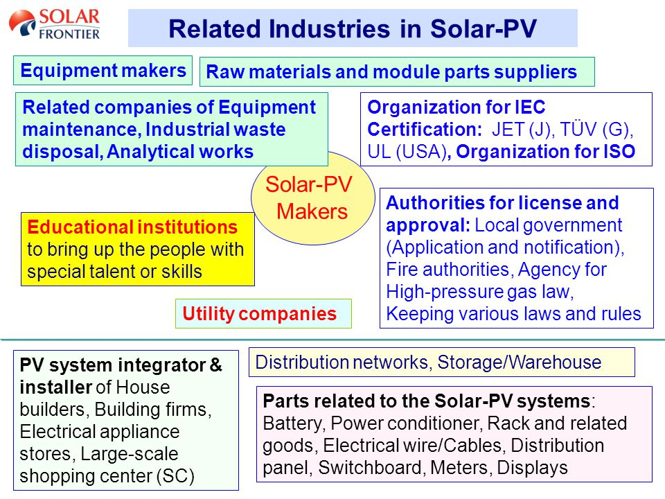18 Related Industries in Solar-PV Solar-PV Makers Parts related to the Solar-PV systems: Battery, Power conditioner, Rack and related goods, Electrical wire/Cables, Distribution panel, Switchboard, Meters, Displays Raw materials and module parts suppliers Equipment makers Related companies of Equipment maintenance, Industrial waste disposal, Analytical works Organization for IEC Certification: JET (J), TÜV (G), UL (USA), Organization for ISO PV system integrator & installer of House builders, Building firms, Electrical appliance stores, Large-scale shopping center (SC) Utility companies Authorities for license and approval: Local government (Application and notification), Fire authorities, Agency for High-pressure gas law, Keeping various laws and rules Educational institutions to bring up the people with special talent or skills Distribution networks, Storage/Warehouse