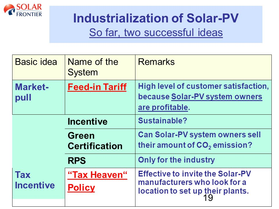 19 Industrialization of Solar-PV So far, two successful ideas Basic ideaName of the System Remarks Market- pull Feed-in Tariff High level of customer