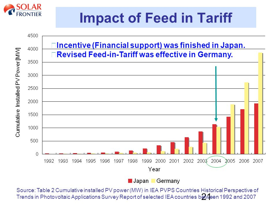 21 Impact of Feed in Tariff Source: Table 2 Cumulative installed PV power (MW) in IEA PVPS Countries Historical Perspective of Trends in Photovoltaic Applications Survey Report of selected IEA countries between 1992 and 2007 ◆ Incentive (Financial support) was finished in Japan.