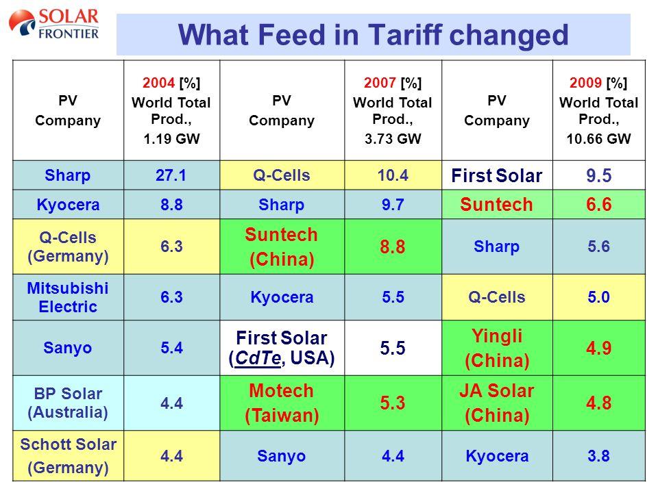 23 What Feed in Tariff changed PV Company 2004 [%] World Total Prod., 1.19 GW PV Company 2007 [%] World Total Prod., 3.73 GW PV Company 2009 [%] World Total Prod., 10.66 GW Sharp27.1Q-Cells10.4 First Solar9.5 Kyocera8.8Sharp9.7 Suntech6.6 Q-Cells (Germany) 6.3 Suntech (China) 8.8 Sharp5.6 Mitsubishi Electric 6.3Kyocera5.5Q-Cells5.0 Sanyo5.4 First Solar (CdTe, USA) 5.5 Yingli (China) 4.9 BP Solar (Australia) 4.4 Motech (Taiwan) 5.3 JA Solar (China) 4.8 Schott Solar (Germany) 4.4Sanyo4.4Kyocera3.8
