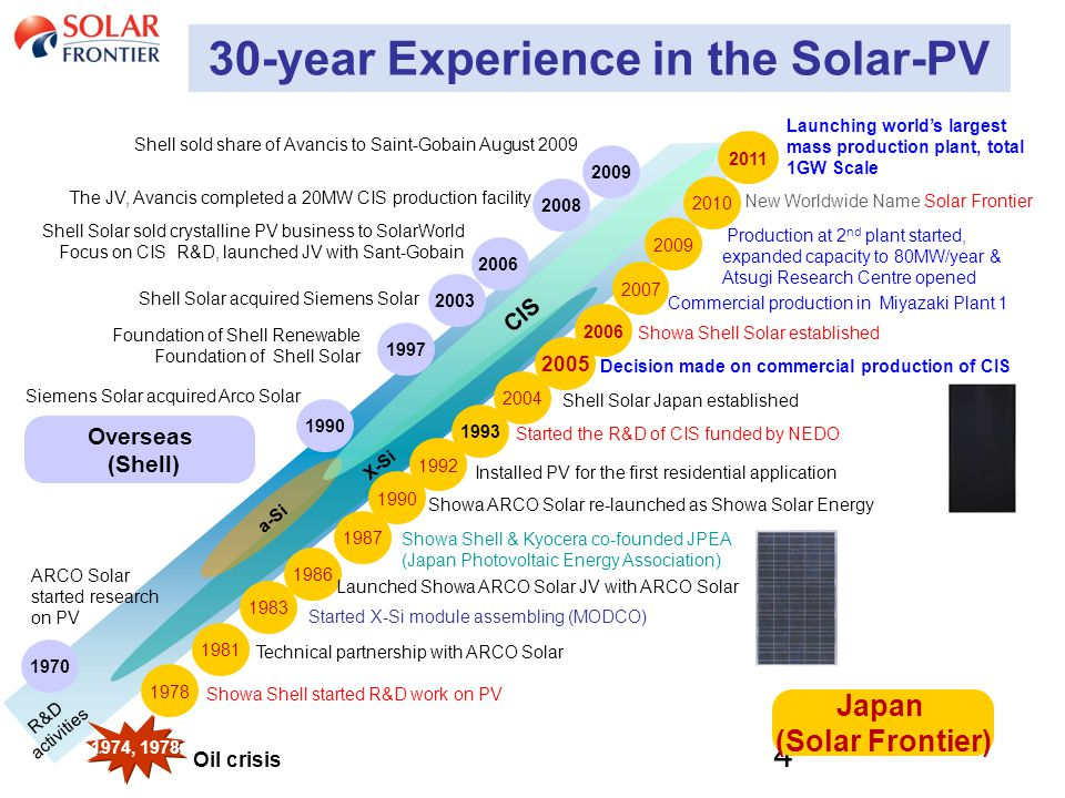 4 4 X-Si a-Si CIS Overseas (Shell) Japan (Solar Frontier) 2006 2005 Decision made on commercial production of CIS Siemens Solar acquired Arco Solar Fo
