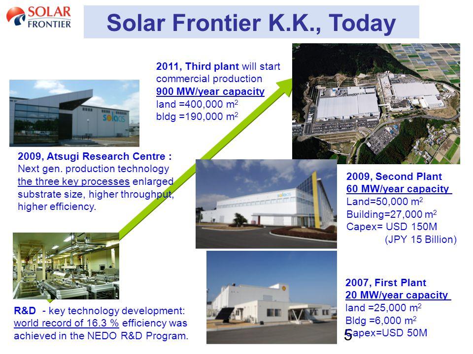 5 Solar Frontier K.K., Today R&D - key technology development: world record of 16.3 % efficiency was achieved in the NEDO R&D Program.