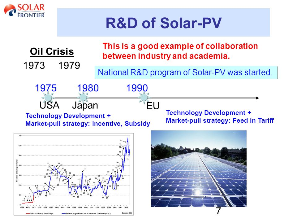 7 R&D of Solar-PV National R&D program of Solar-PV was started.