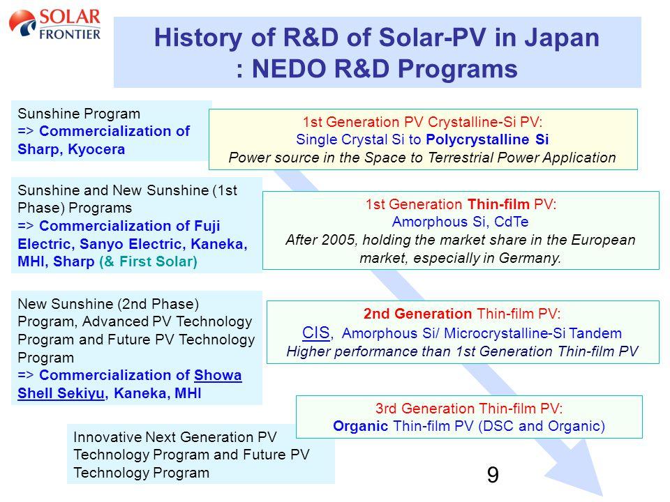 9 History of R&D of Solar-PV in Japan : NEDO R&D Programs Sunshine Program => Commercialization of Sharp, Kyocera Sunshine and New Sunshine (1st Phase