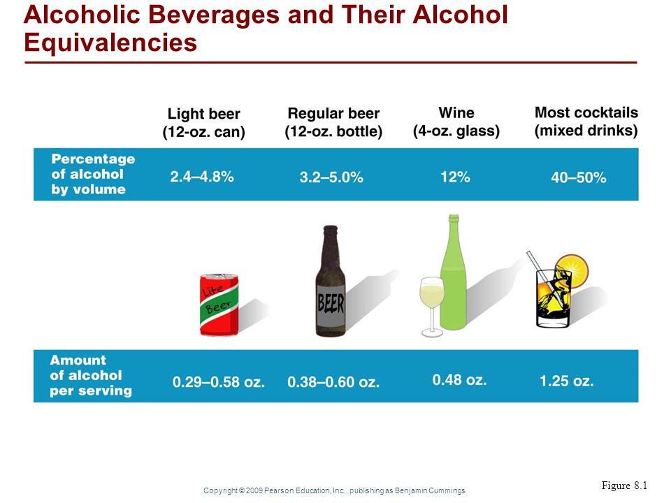 Copyright © 2009 Pearson Education, Inc., publishing as Benjamin Cummings. Figure 8.1 Alcoholic Beverages and Their Alcohol Equivalencies