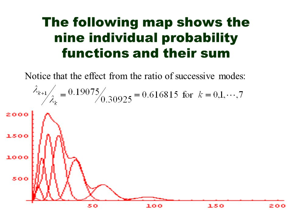 The following map shows the nine individual probability functions and their sum Notice that the effect from the ratio of successive modes: