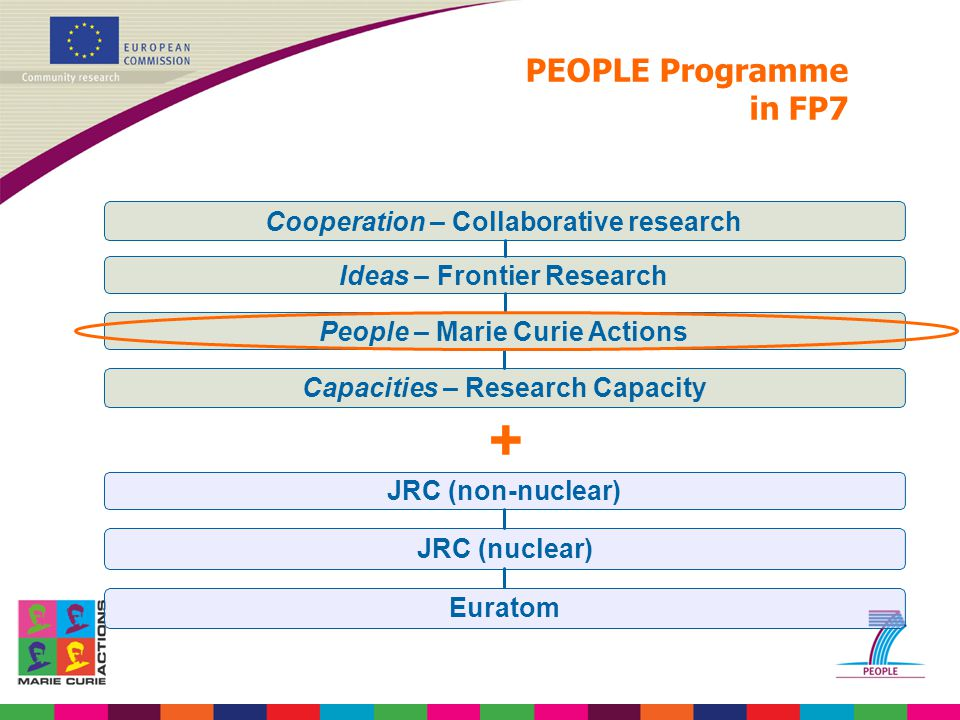 + Ideas – Frontier Research Capacities – Research Capacity People – Marie Curie Actions Cooperation – Collaborative research JRC (non-nuclear) JRC (nu