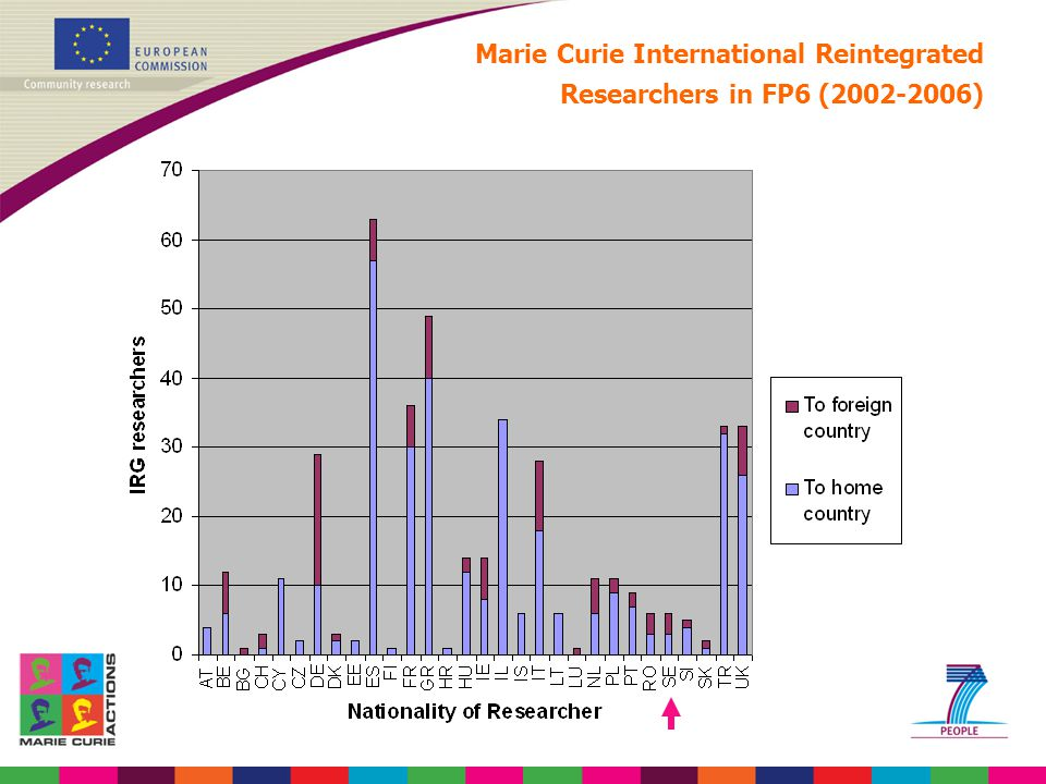 Marie Curie International Reintegrated Researchers in FP6 (2002-2006)