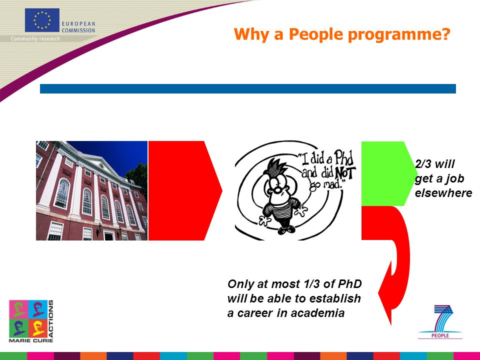 Only at most 1/3 of PhD will be able to establish a career in academia 2/3 will get a job elsewhere Why a People programme?