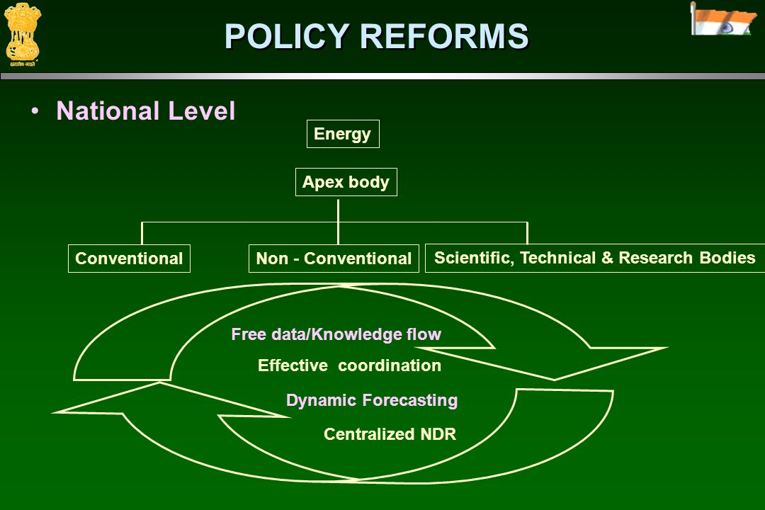 POLICY REFORMS National Level Apex body ConventionalNon - Conventional Scientific, Technical & Research Bodies Energy Free data/Knowledge flow Effective coordination Dynamic Forecasting Centralized NDR