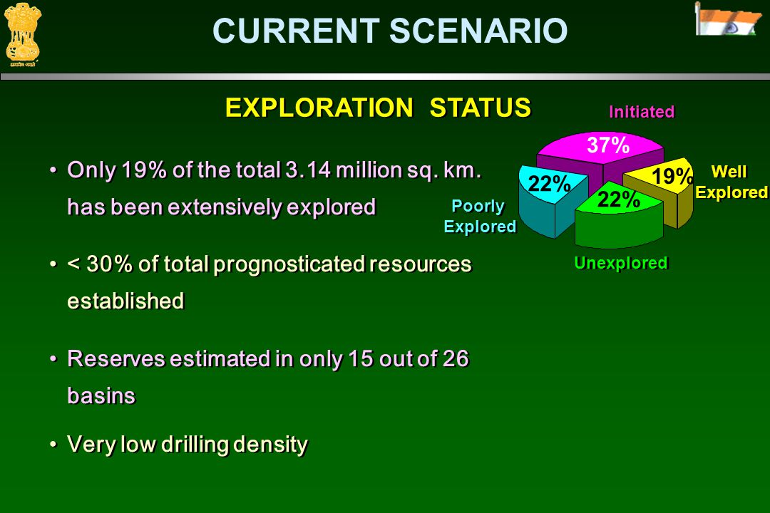 EXPLORATION STATUS Only 19% of the total 3.14 million sq.