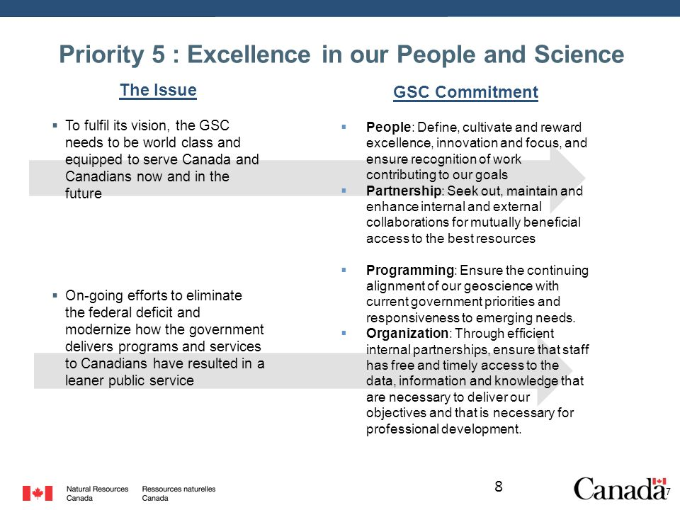 8 17 GSC Commitment  People: Define, cultivate and reward excellence, innovation and focus, and ensure recognition of work contributing to our goals  Partnership: Seek out, maintain and enhance internal and external collaborations for mutually beneficial access to the best resources  Programming: Ensure the continuing alignment of our geoscience with current government priorities and responsiveness to emerging needs.