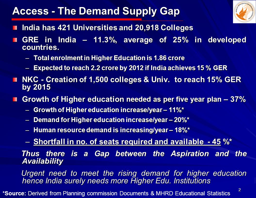 2 Access - The Demand Supply Gap India has 421 Universities and 20,918 Colleges GRE in India – 11.3%, average of 25% in developed countries.