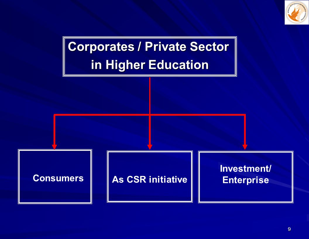 9 As CSR initiative Consumers Investment/ Enterprise Corporates / Private Sector in Higher Education