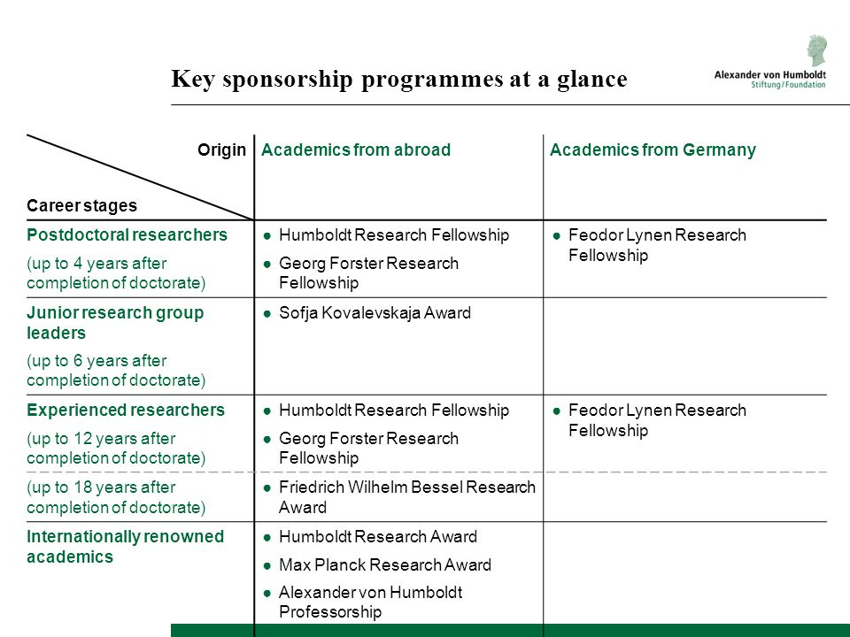 Key sponsorship programmes at a glance Origin Career stages Academics from abroadAcademics from Germany Postdoctoral researchers (up to 4 years after completion of doctorate) ●Humboldt Research Fellowship ●Georg Forster Research Fellowship ●Feodor Lynen Research Fellowship Junior research group leaders (up to 6 years after completion of doctorate) ●Sofja Kovalevskaja Award Experienced researchers (up to 12 years after completion of doctorate) ●Humboldt Research Fellowship ●Georg Forster Research Fellowship ●Feodor Lynen Research Fellowship (up to 18 years after completion of doctorate) ●Friedrich Wilhelm Bessel Research Award Internationally renowned academics ●Humboldt Research Award ●Max Planck Research Award ●Alexander von Humboldt Professorship