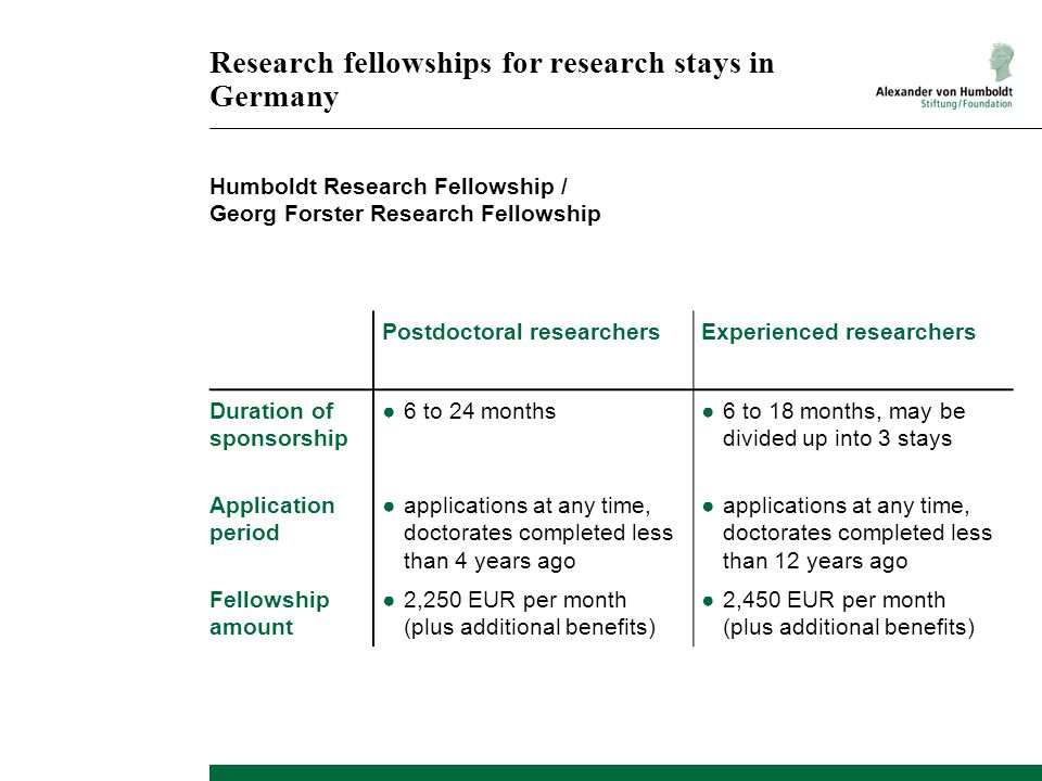 Research fellowships for research stays in Germany Humboldt Research Fellowship / Georg Forster Research Fellowship Postdoctoral researchersExperienced researchers Duration of sponsorship Application period Fellowship amount ●6 to 24 months ●applications at any time, doctorates completed less than 4 years ago ●2,250 EUR per month (plus additional benefits) ●6 to 18 months, may be divided up into 3 stays ●applications at any time, doctorates completed less than 12 years ago ●2,450 EUR per month (plus additional benefits)