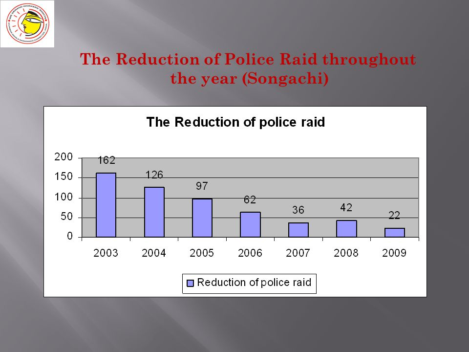 The Reduction of Police Raid throughout the year (Songachi)
