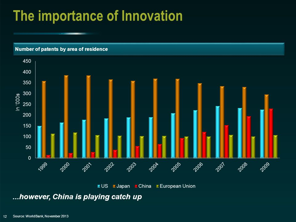 12...however, China is playing catch up Source: World Bank, November 2013 The importance of Innovation In '000s Number of patents by area of residence