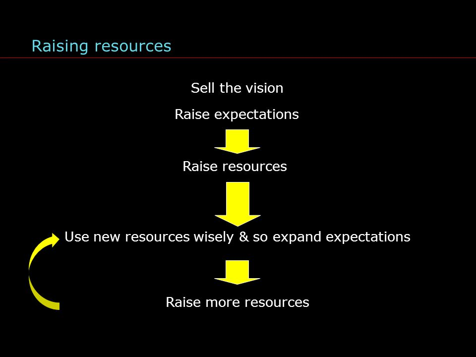 Raising resources Sell the vision Raise resources Use new resources wisely & so expand expectations Raise expectations Raise more resources