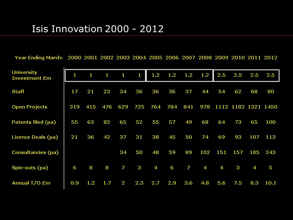 Isis Innovation 2000 - 2012