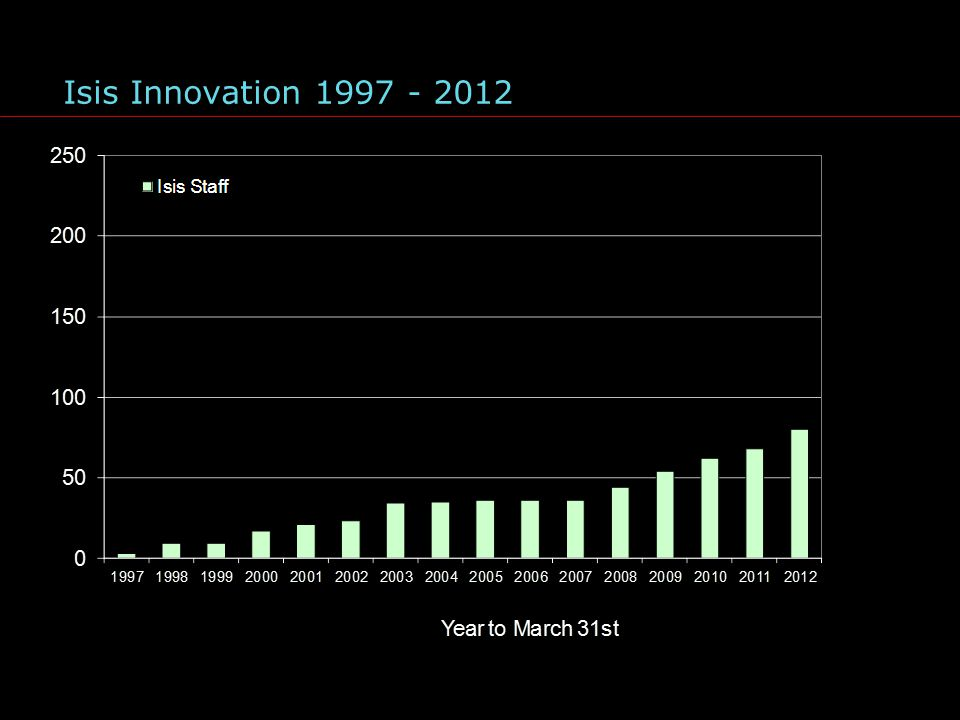 Isis Innovation 1997 - 2012