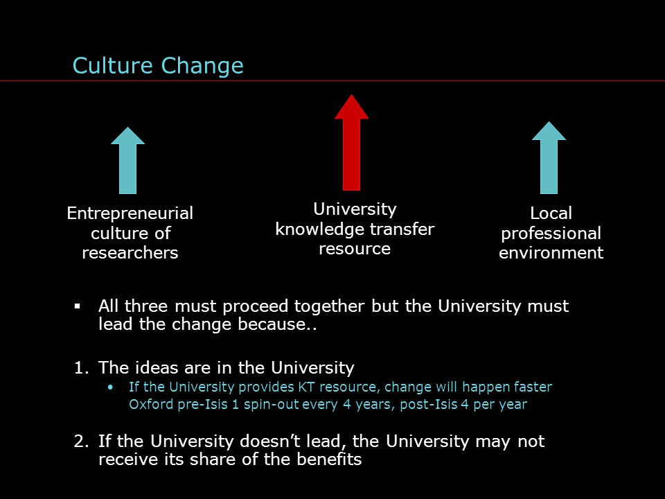 Culture Change  All three must proceed together but the University must lead the change because..
