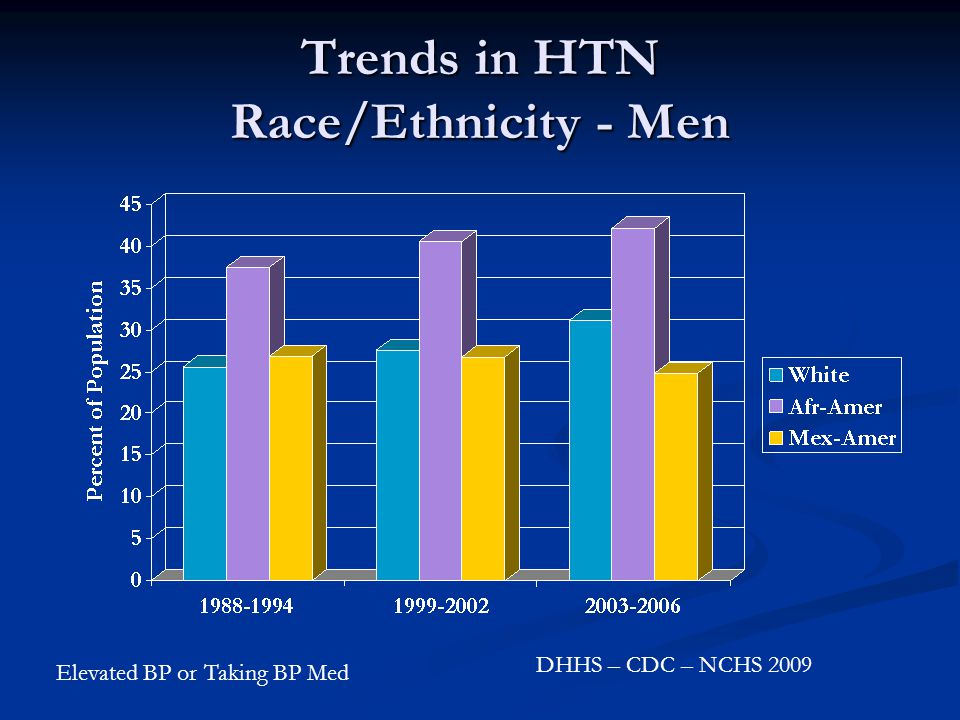Trends in HTN Race/Ethnicity - Men DHHS – CDC – NCHS 2009 Elevated BP or Taking BP Med