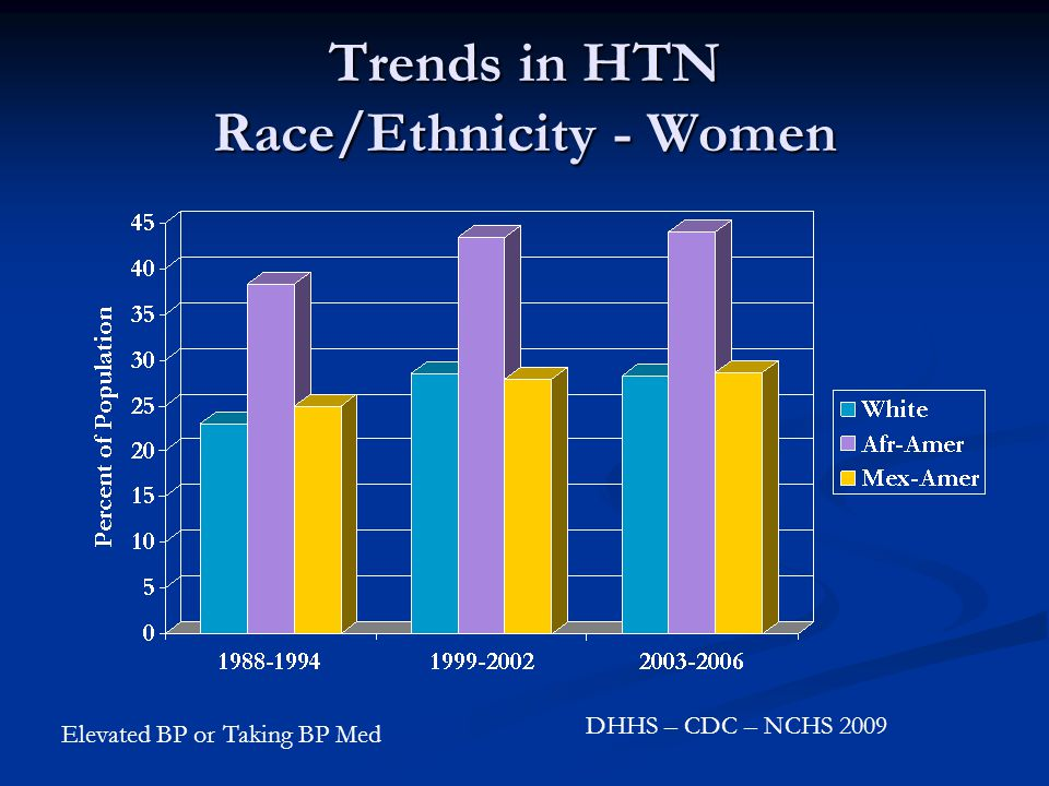 Trends in HTN Race/Ethnicity - Women DHHS – CDC – NCHS 2009 Elevated BP or Taking BP Med