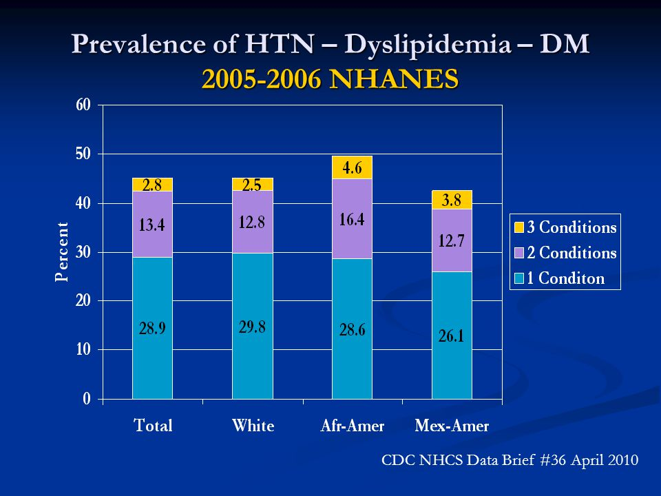 Prevalence of HTN – Dyslipidemia – DM 2005-2006 NHANES CDC NHCS Data Brief #36 April 2010