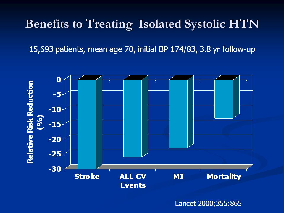 Benefits to Treating Isolated Systolic HTN 15,693 patients, mean age 70, initial BP 174/83, 3.8 yr follow-up Lancet 2000;355:865