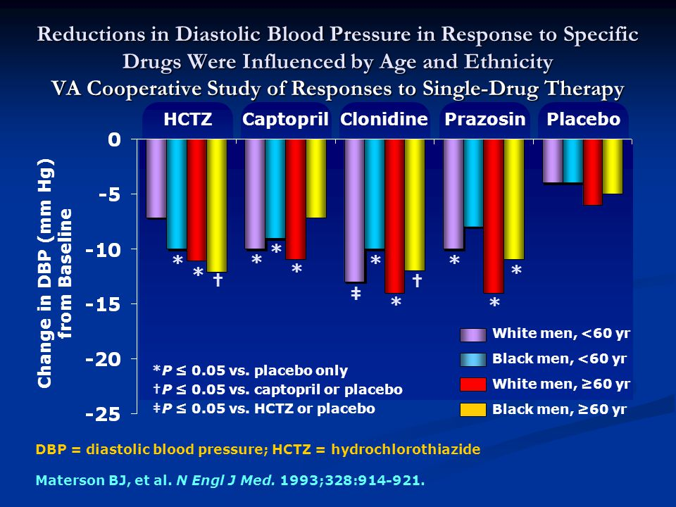 Reductions in Diastolic Blood Pressure in Response to Specific Drugs Were Influenced by Age and Ethnicity VA Cooperative Study of Responses to Single-Drug Therapy Materson BJ, et al.