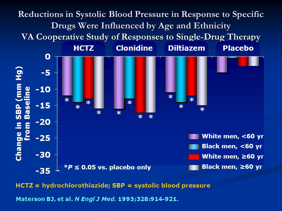 Reductions in Systolic Blood Pressure in Response to Specific Drugs Were Influenced by Age and Ethnicity VA Cooperative Study of Responses to Single-Drug Therapy Materson BJ, et al.