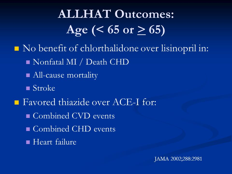 ALLHAT Outcomes: Age ( 65) No benefit of chlorthalidone over lisinopril in: Nonfatal MI / Death CHD All-cause mortality Stroke Favored thiazide over ACE-I for: Combined CVD events Combined CHD events Heart failure JAMA 2002;288:2981