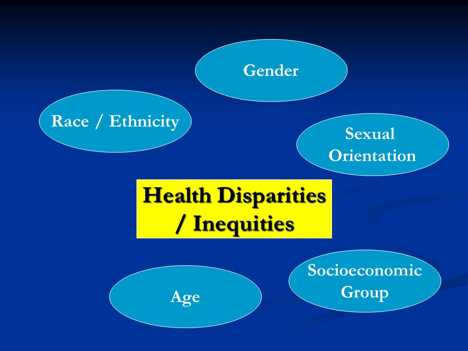 Health Disparities / Inequities Race / Ethnicity Gender Age Sexual Orientation Socioeconomic Group