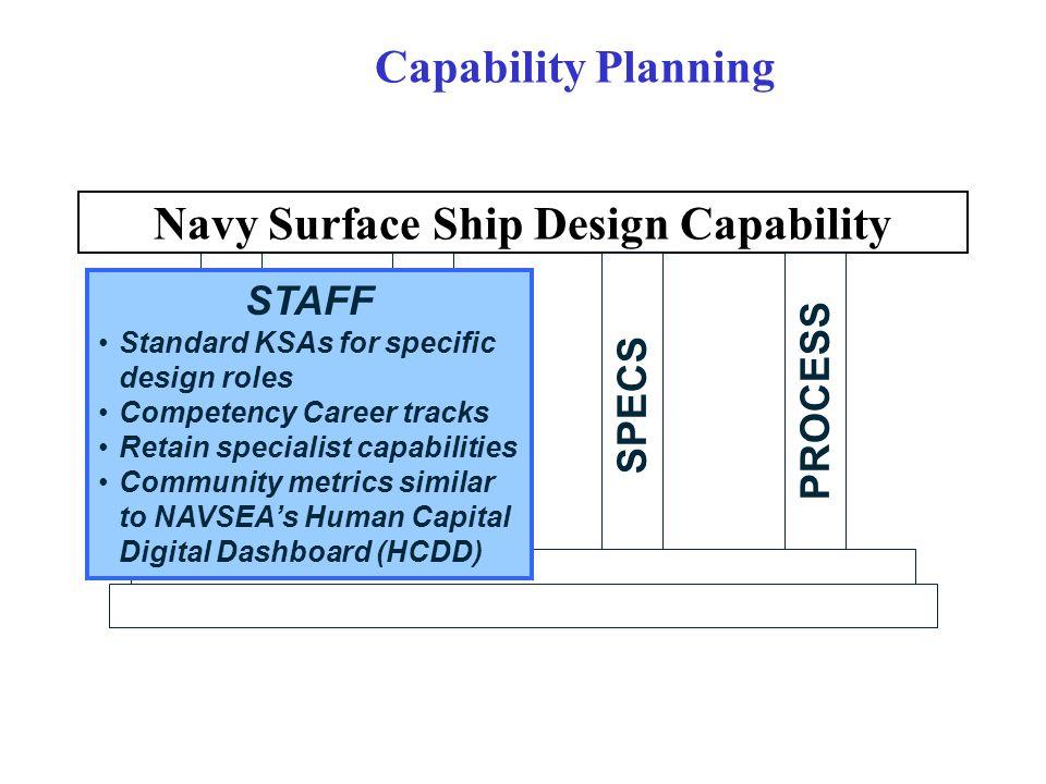 STAFF Navy Surface Ship Design Capability TOOLS SPECS PROCESS Capability Planning STAFF Standard KSAs for specific design roles Competency Career tracks Retain specialist capabilities Community metrics similar to NAVSEA's Human Capital Digital Dashboard (HCDD)